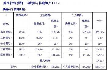 2020广州社保多少钱一个月呢?广州社保有哪些政策呢?