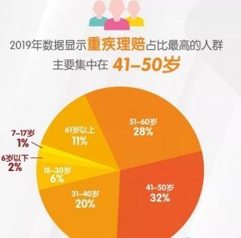 中国人寿重疾险多少钱 人寿重疾险可以买吗